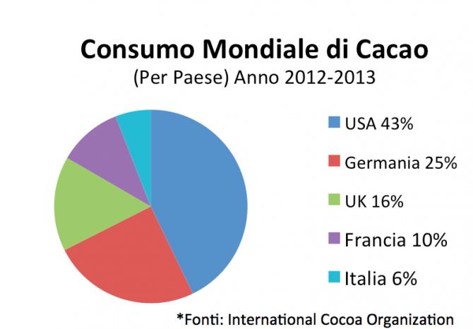 consumo cacao